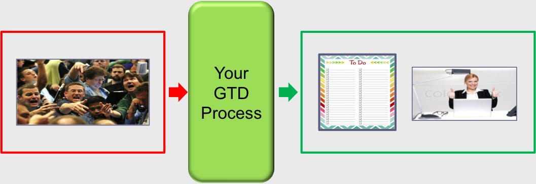GTD as your buffer