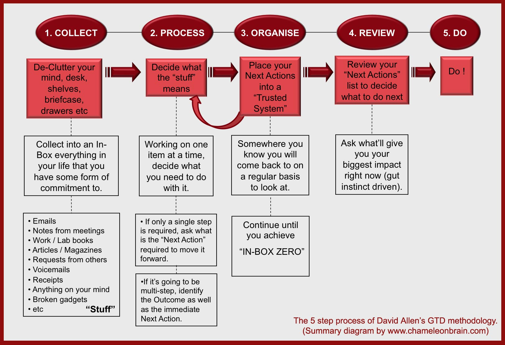 The 5 Step GTD Process Flow