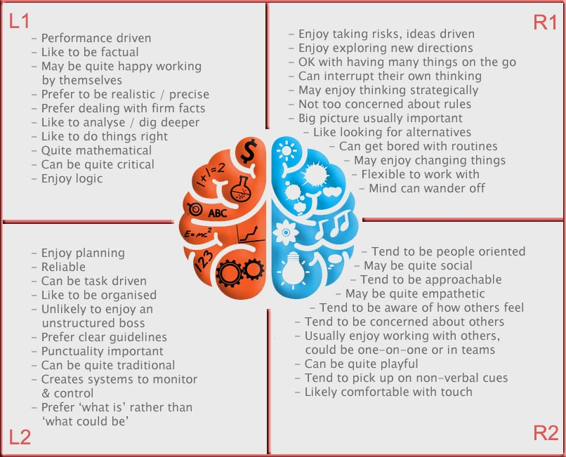 NBI Brain Profiling Summary